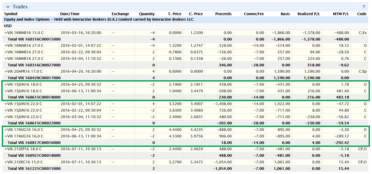 Gewinn und Verlust berechnen - LYNX