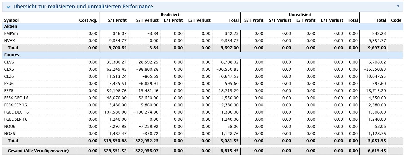 Schön Gewinn Und Verlust Tabelle Zeitgenössisch - Anpassbare ...
